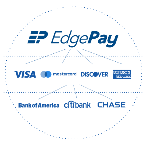 EdgePay logo with logos of credit card brands and banks
